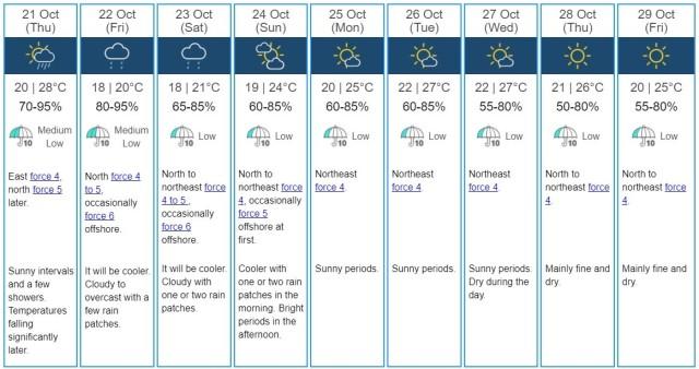 Suhu Diperkirakan Turun Menjadi 18°C Hari Jumat 22 Oktober 2021